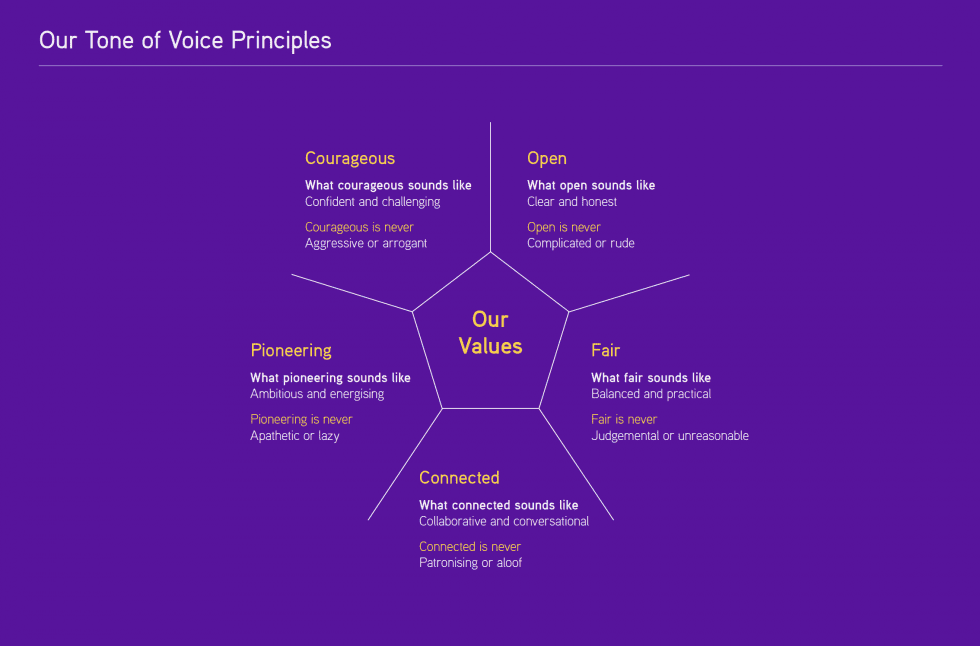Scope's Tone of Voice Principles