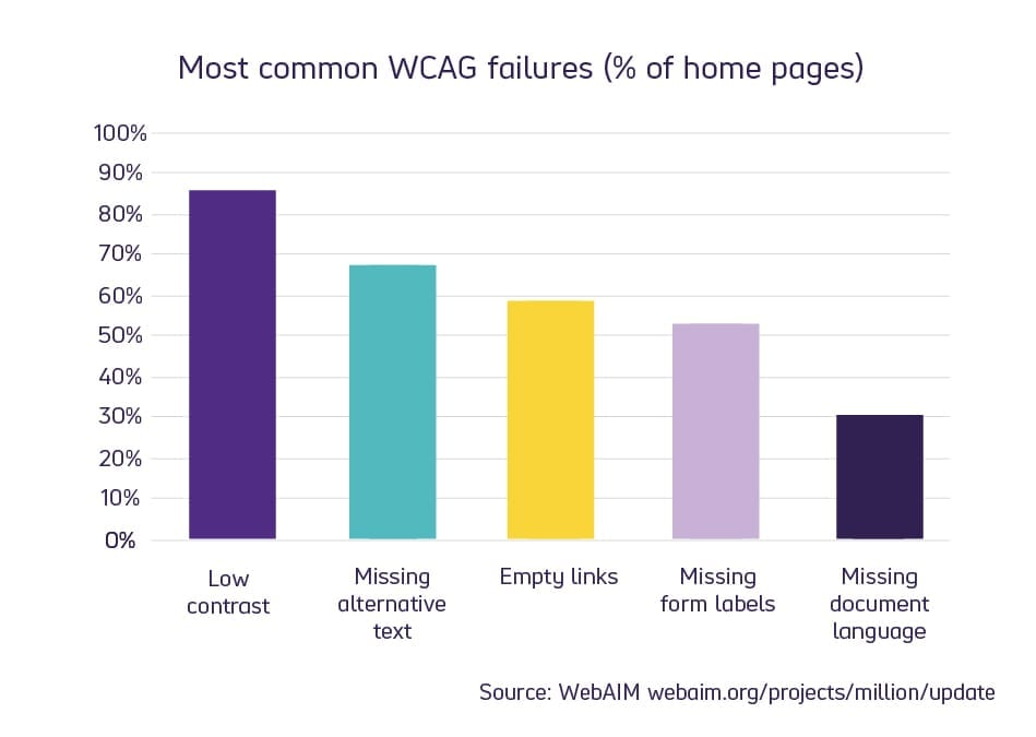 Bar chart showing most common WCAG failures.
