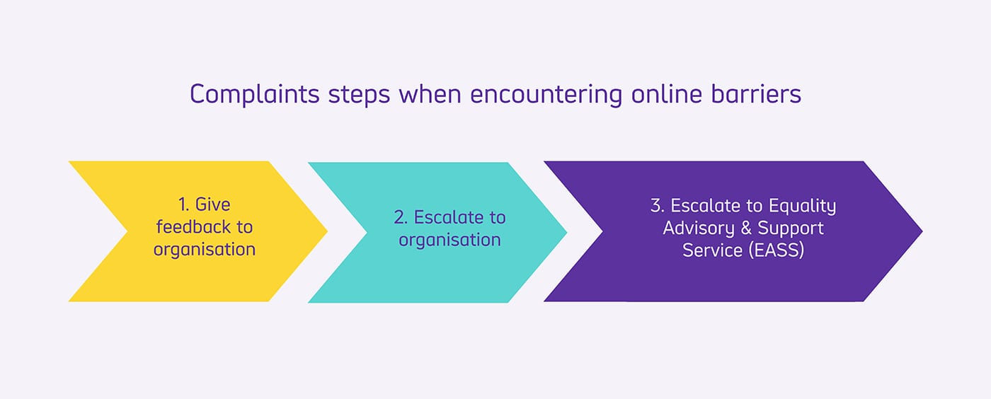 Complaints steps when encountering online barriers. 1, give feedback to the organisation. 2, escalate to organisation. 3, Escalate to Equality Advisory and support service.