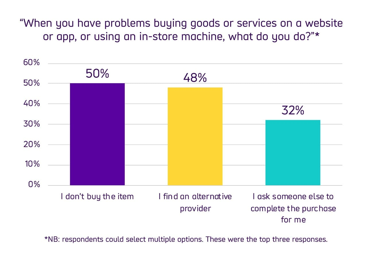 """Bar chart comparing user responses to the question """"When you have problems buying goods or services on a website or app, or using an in-store machine, what do you do?"""" with 50% of respondents choosing not to buy the item, 48% finding an alternative provider and 32% asking someone else to help complete the purchase for them."""