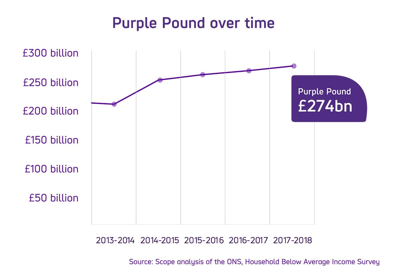 Graph charting the value of The Purple Pound over time from £207 billion in 2013 to 2014 soaring to £274 billion in 2017 to 2018.