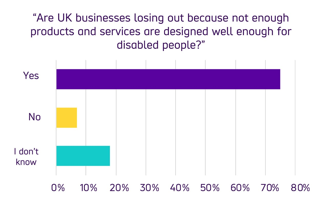 """Bar chart comparing user responses to the question """"Are UK businesses losing out because not enough products and services are designed well enough for disabled people?"""" With 75% of respondents replying with 'Yes' 7% of respondents saying 'No' and the remaining 18% saying """"I don't know"""""""