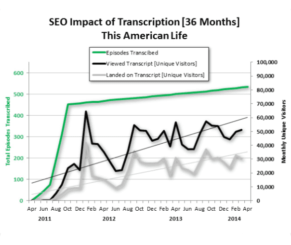 Line graph showing the SEO impact of transcription over a 36 month period. Monthly unique visitors increase over time as the number of transcripts posted increase.