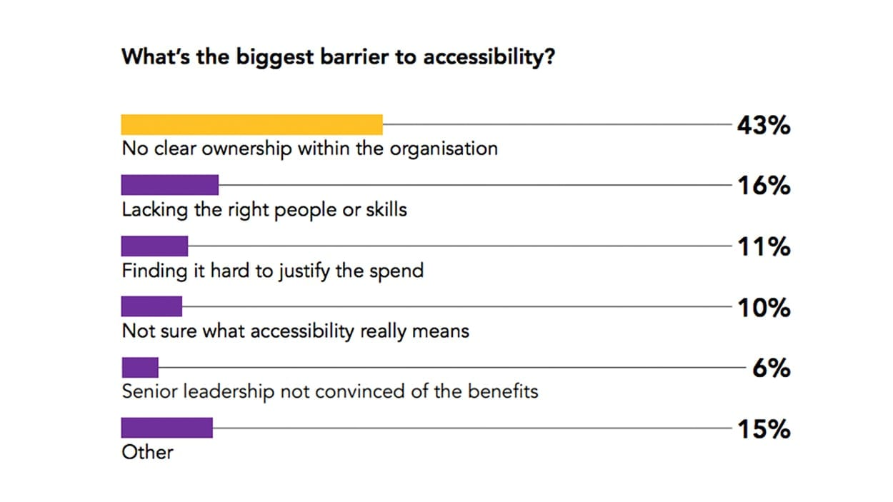 "Table reveals the biggest barriers to accessibility, according to Inviqa. At the top is ""No clear ownership within the organisation"" with 43% of respondents suggesting this is the main reason accessibility is overlooked. Second is organisations ""lacking the right people or skills""."
