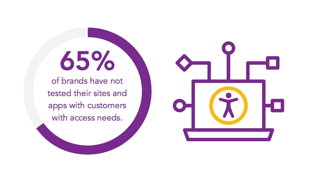 "Infographic reads ""65% of brands have not tested their sites and apps with customers with access needs"""