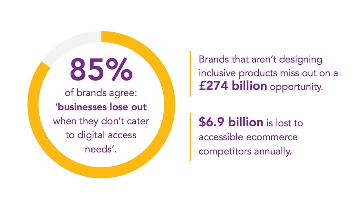 "Infographic reads ""85% of brands agree that businesses lose out when they don't cater to digital access needs"" and brands that are not designing inclusive products miss out on a £274 billion opportunity, with $6.9 billion lost to accessible ecommerce competitors annually."