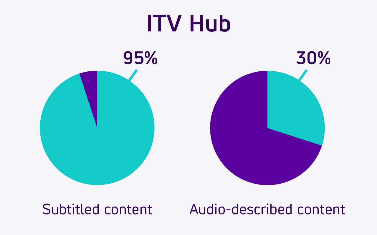 Pie charts show how 95% of ITV Hub online video content is subtitled. 30% is Audio described.