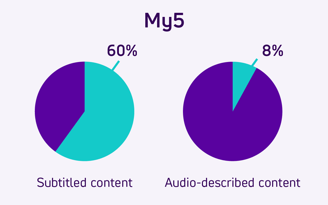 Pie charts show how 60% of My5's online video content is subtitled. Only 8% is Audio described.