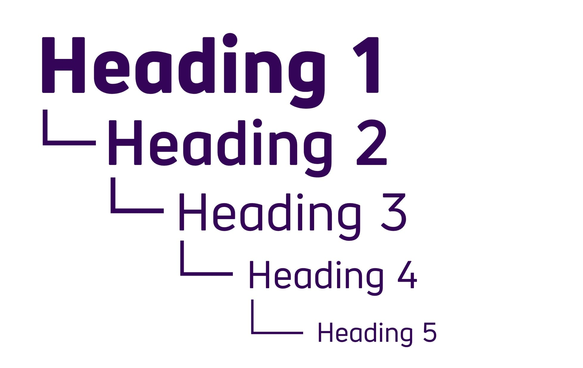 Logical heading structure begins with Heading 1, with Heading 2 sitting beneath heading 1. Heading 3 sits within heading 2 and so on.