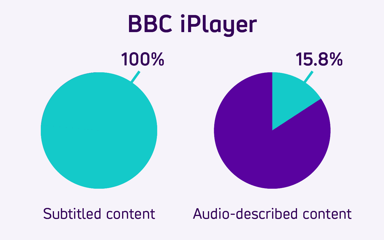 Pie charts show how 100% of BBC iPlayers's online video content is subtitled. 15.8% is Audio described.