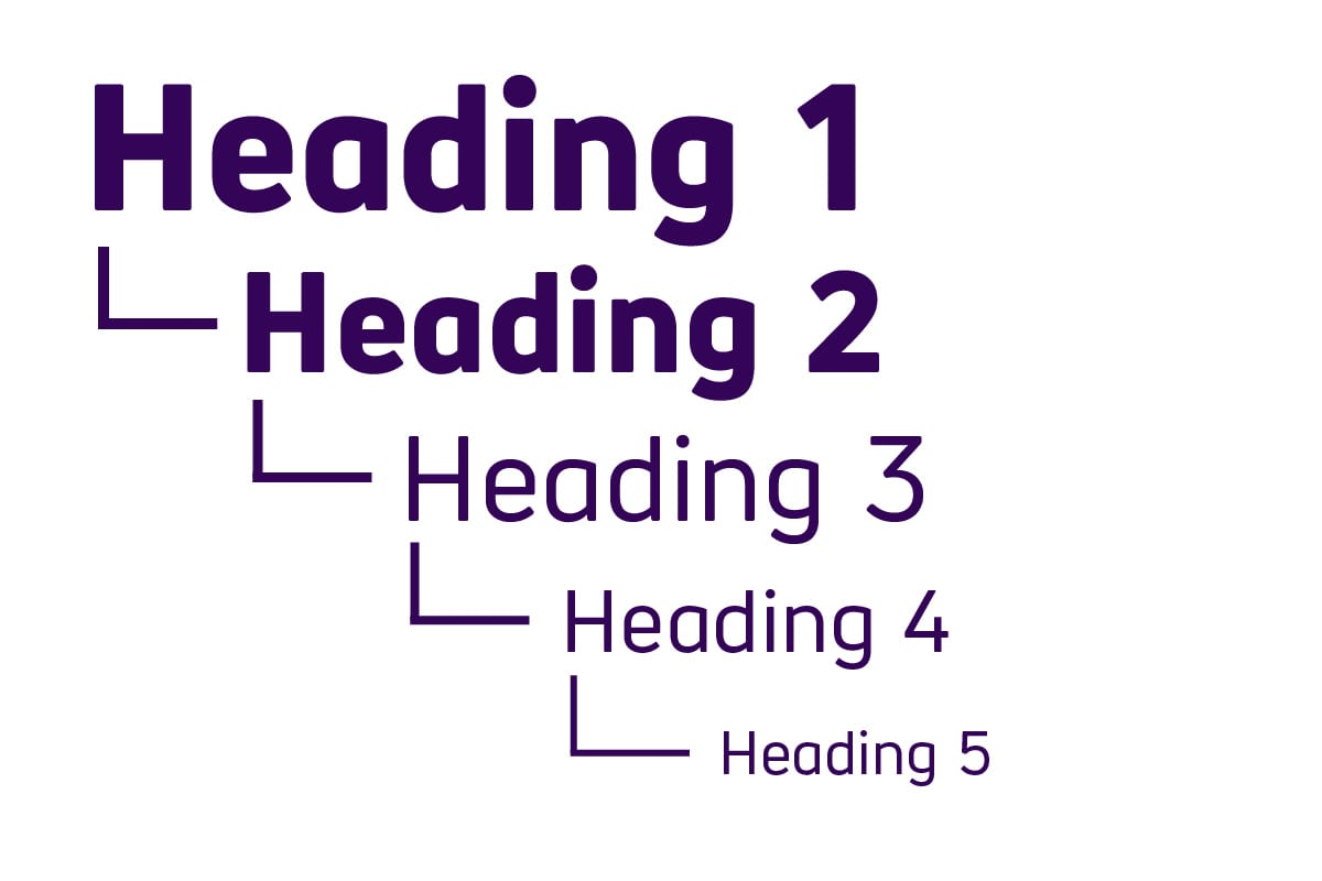 What a hierarchical heading structure looks like. Starting with heading 1, followed by heading 2, 3, 4 and so on.